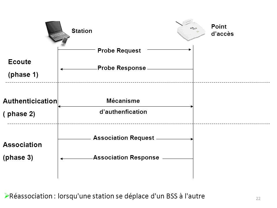 Réassociation : lorsqu une station se déplace d un BSS à l autre