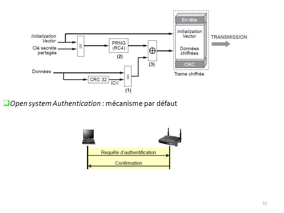 Open system Authentication : mécanisme par défaut