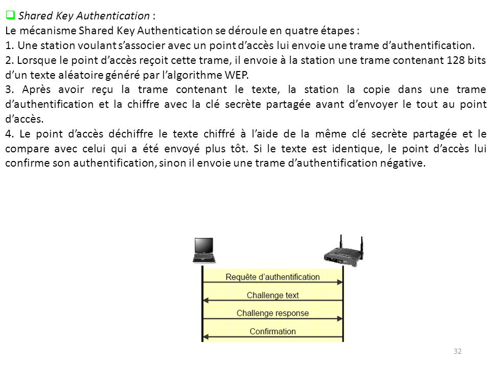 Shared Key Authentication :