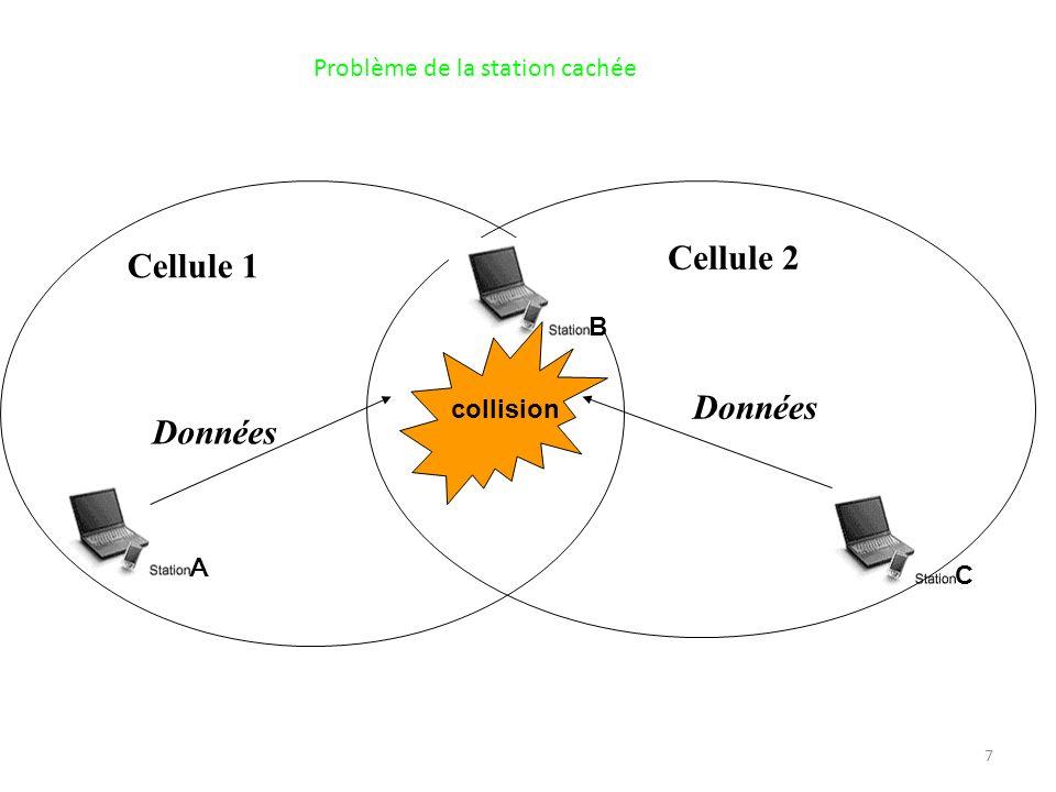 Cellule 2 Cellule 1 Données Données Problème de la station cachée B