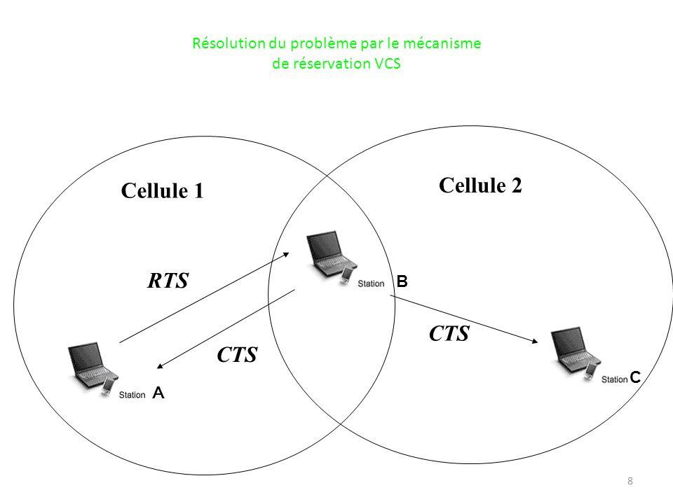 Résolution du problème par le mécanisme