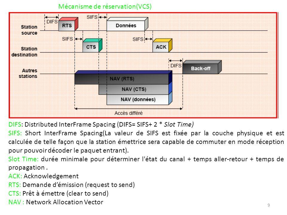 Mécanisme de réservation(VCS)