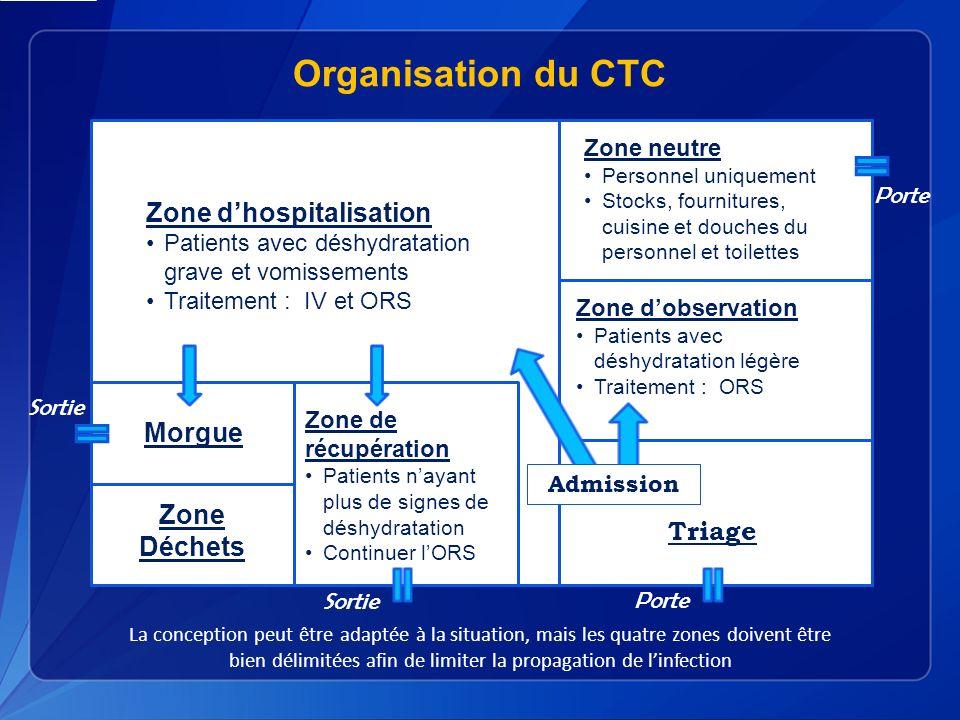 Organisation du CTC Zone d'hospitalisation Morgue Zone Déchets Triage