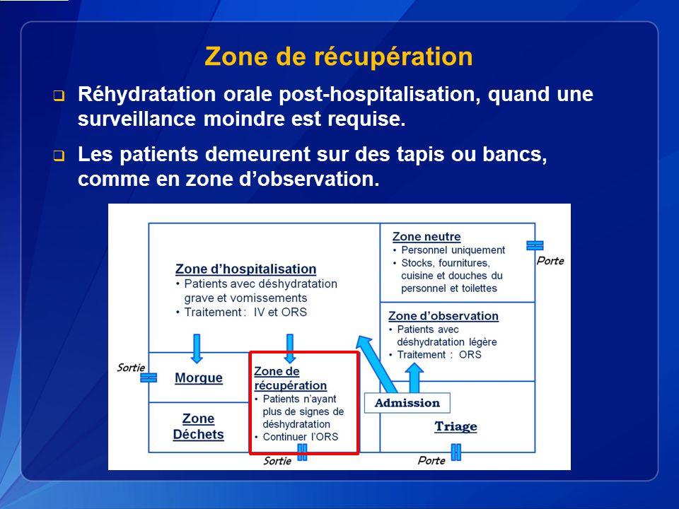 Zone de récupération Réhydratation orale post-hospitalisation, quand une surveillance moindre est requise.