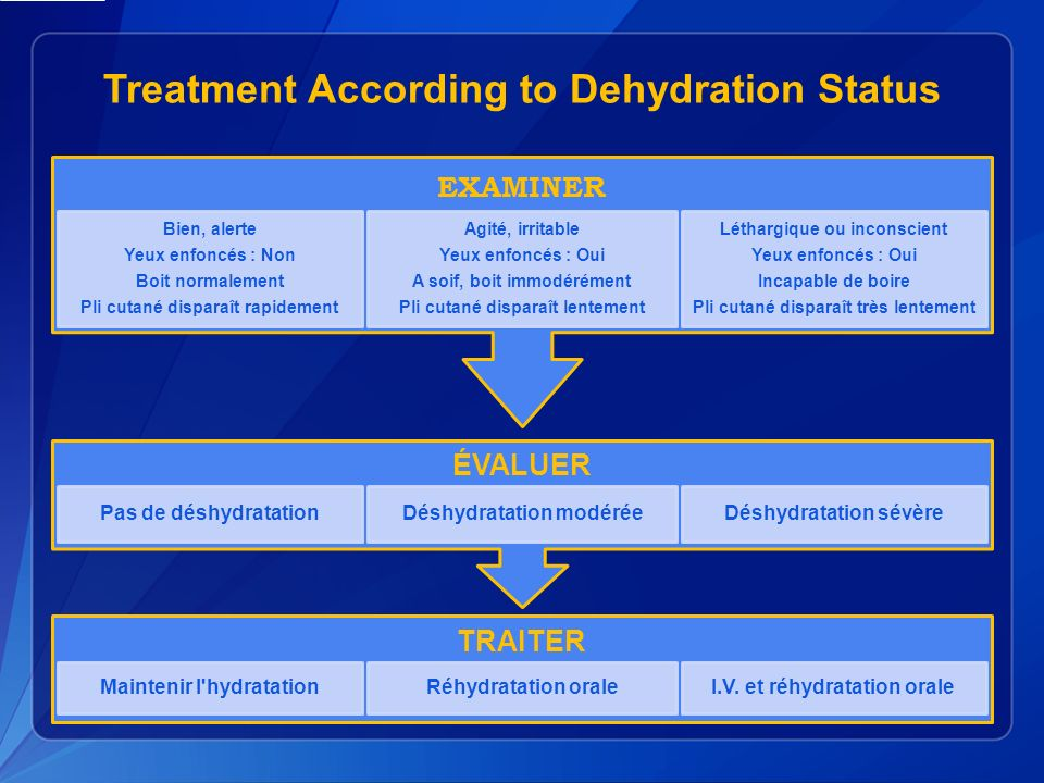 Treatment According to Dehydration Status