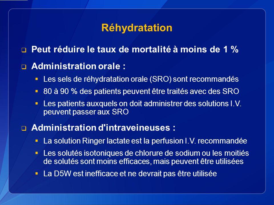 Réhydratation Peut réduire le taux de mortalité à moins de 1 %