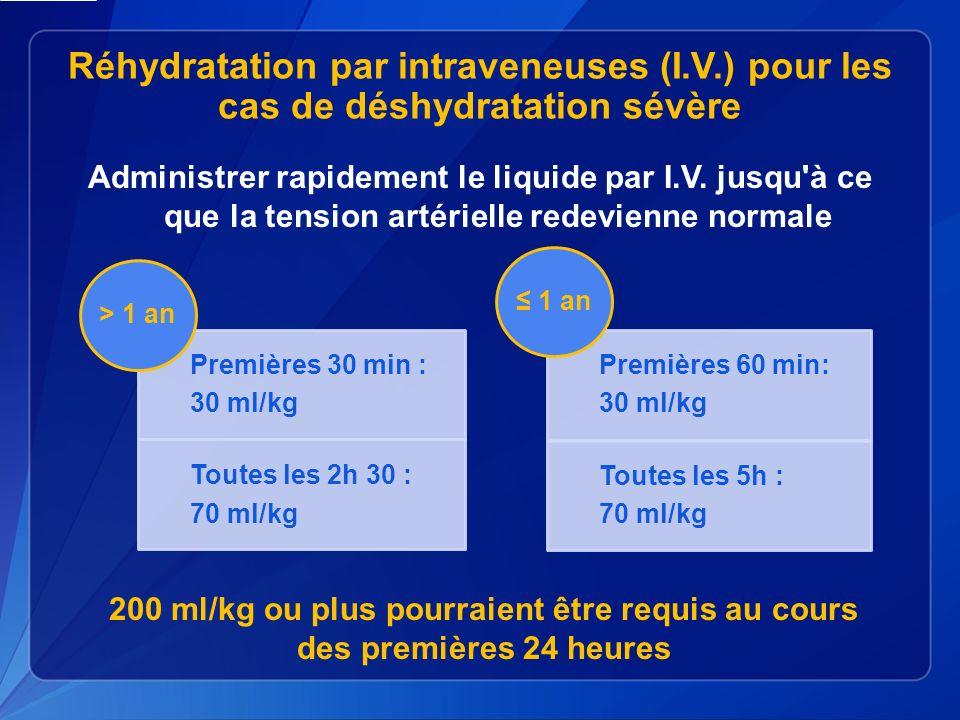 Réhydratation par intraveneuses (I. V