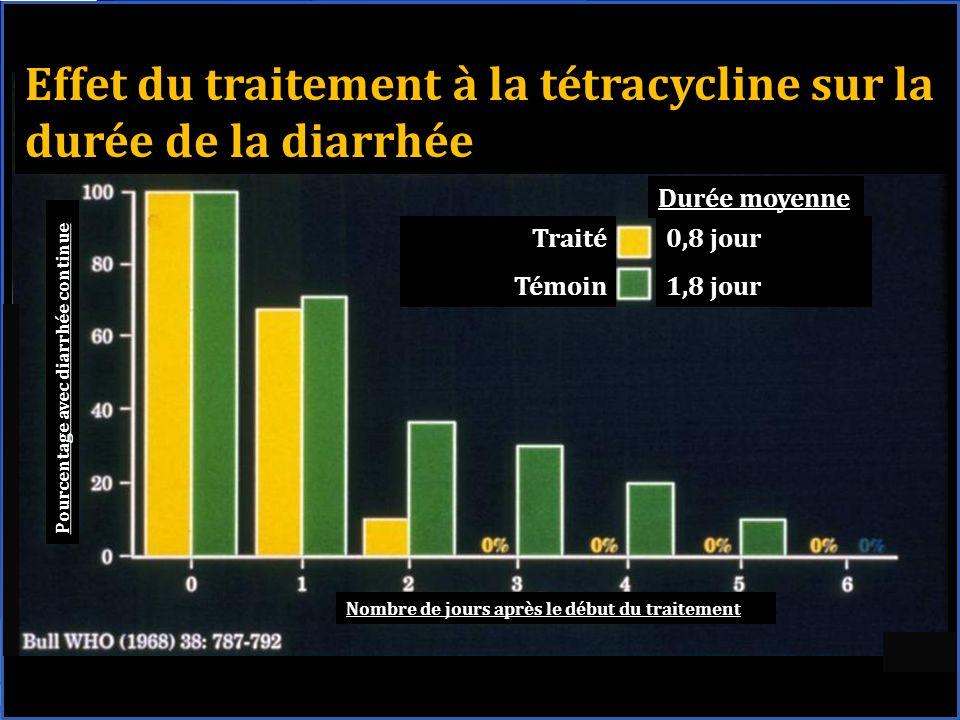 Effet du traitement à la tétracycline sur la durée de la diarrhée