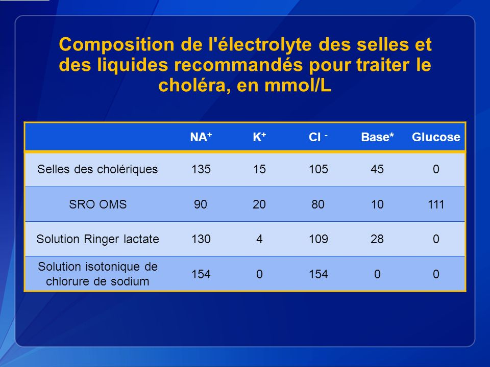 Composition de l électrolyte des selles et des liquides recommandés pour traiter le choléra, en mmol/L