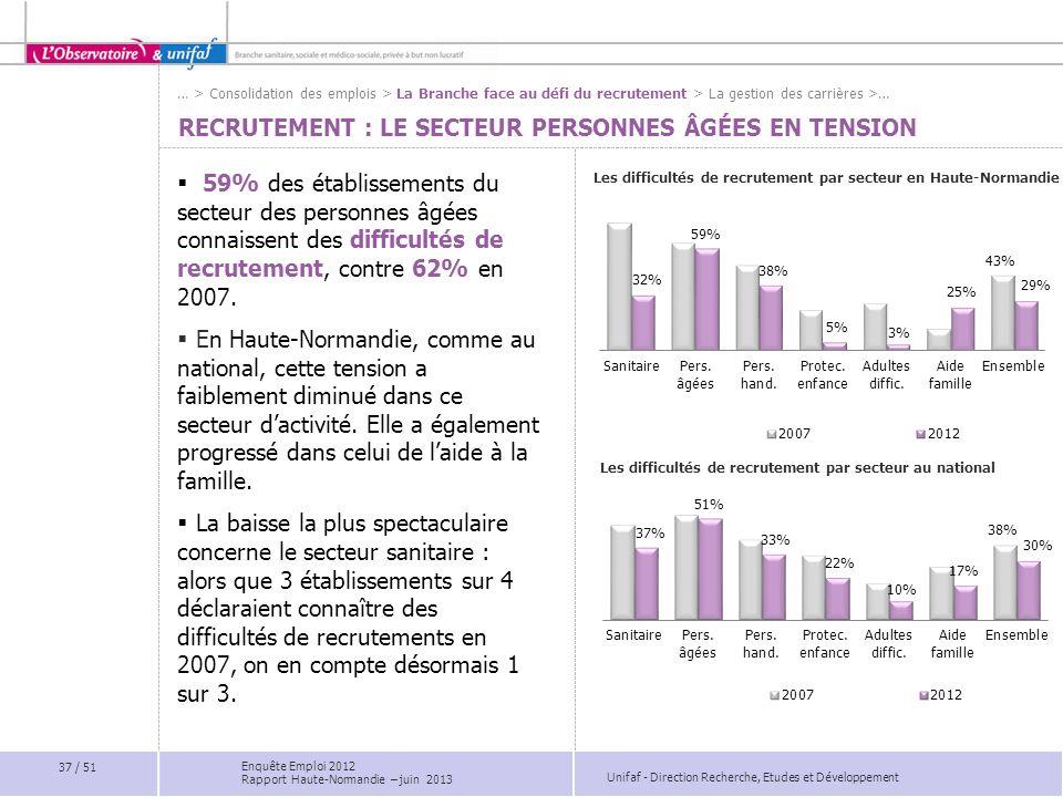 Recrutement : LE secteur personnes âgées en tension