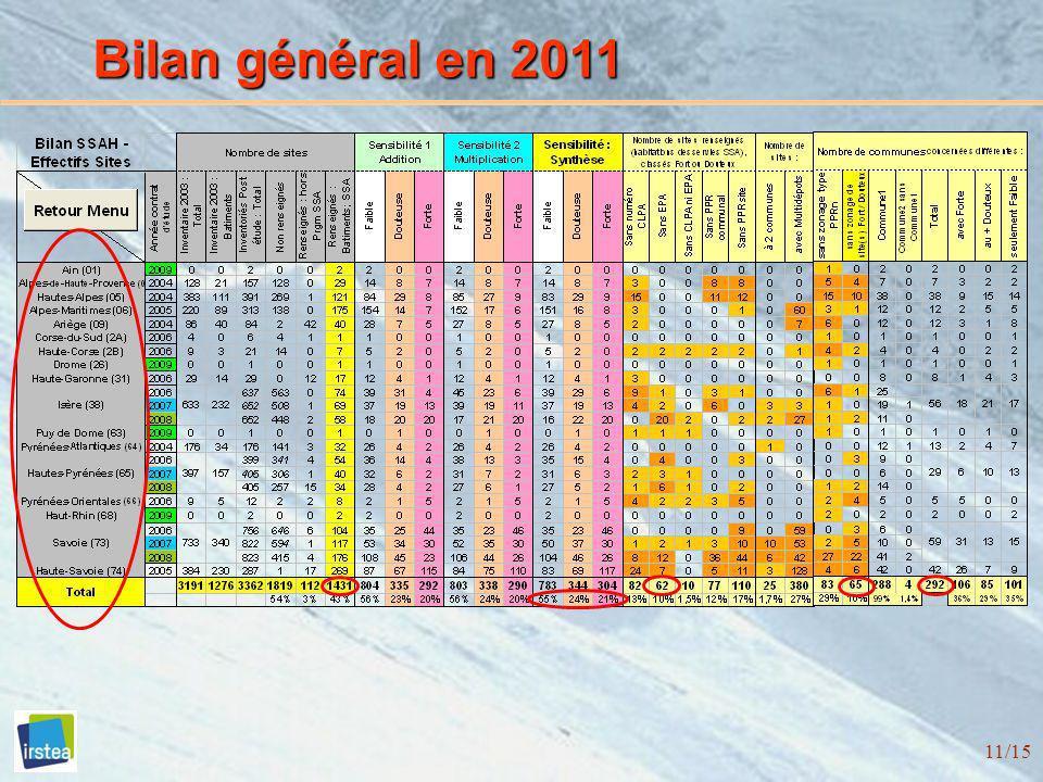 Bilan général en 2011