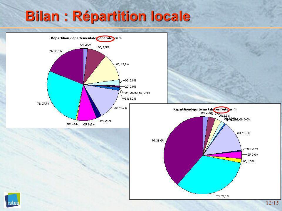 Bilan : Répartition locale
