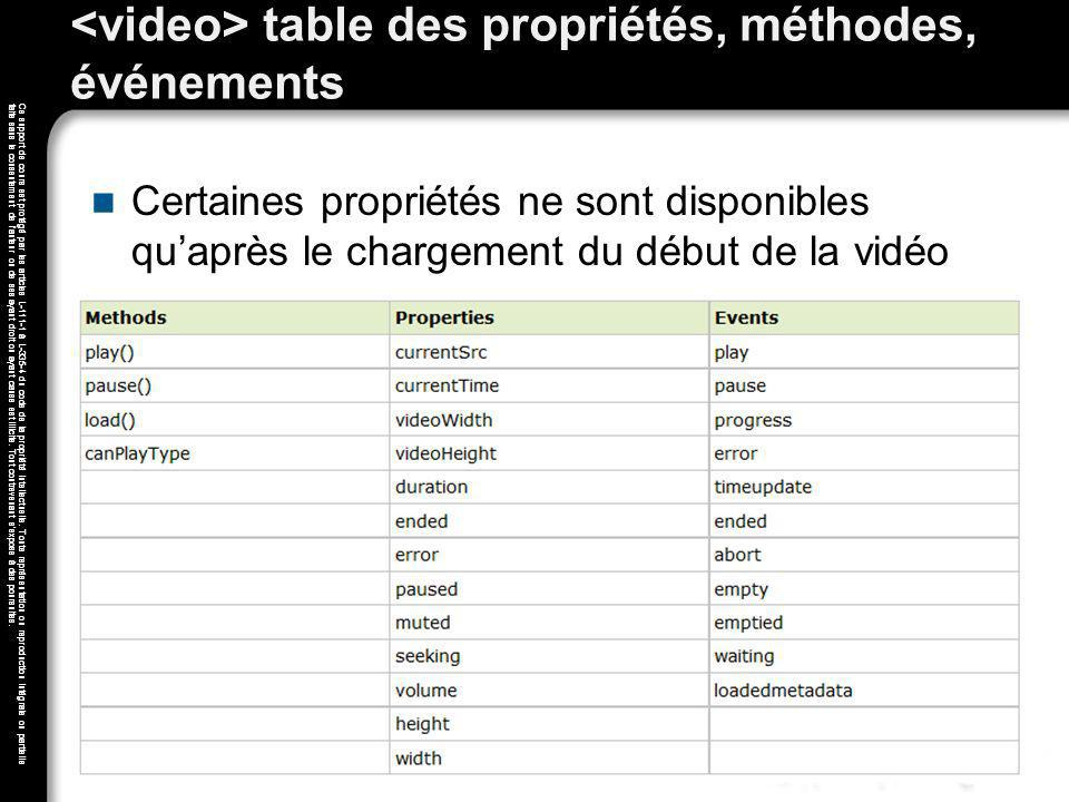 <video> table des propriétés, méthodes, événements