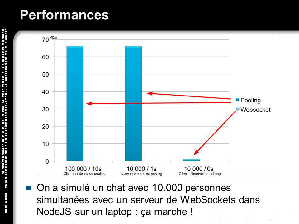 Performances On a simulé un chat avec 10.000 personnes simultanées avec un serveur de WebSockets dans NodeJS sur un laptop : ça marche !