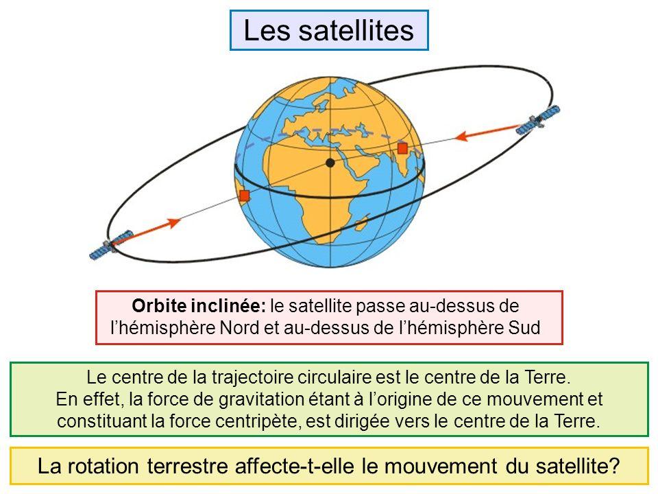 Les satellites Orbite inclinée: le satellite passe au-dessus de l'hémisphère Nord et au-dessus de l'hémisphère Sud.