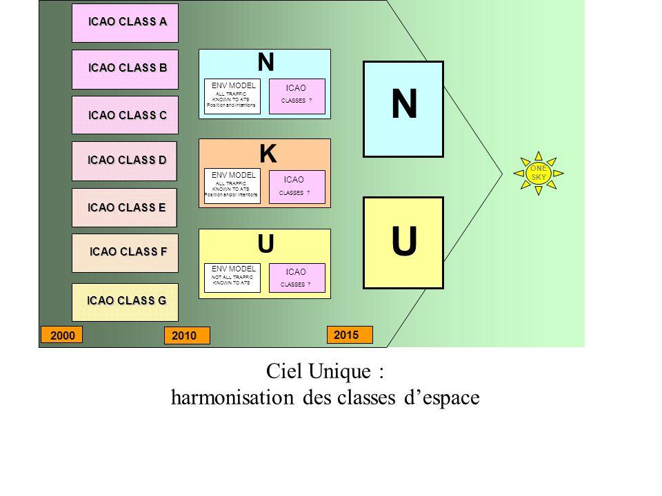 N U K Ciel Unique : harmonisation des classes d'espace 2000 2010 2015