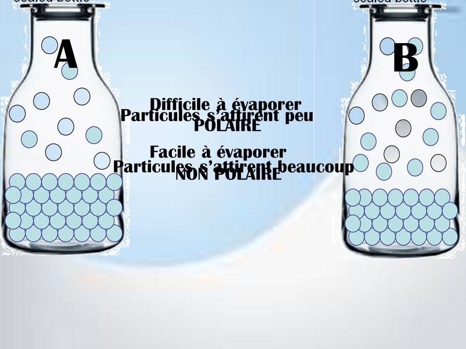 A B Difficile à évaporer Particules s'attirent peu POLAIRE