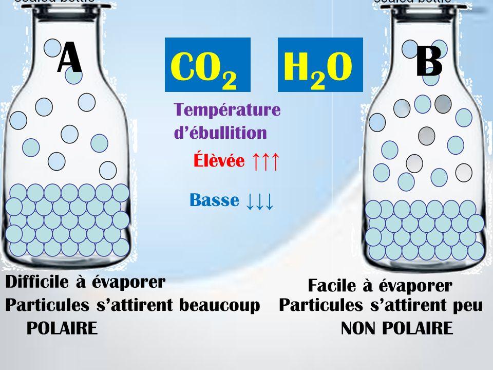 A B CO2 H2O Température d'ébullition Élèvée ↑↑↑ Basse ↓↓↓