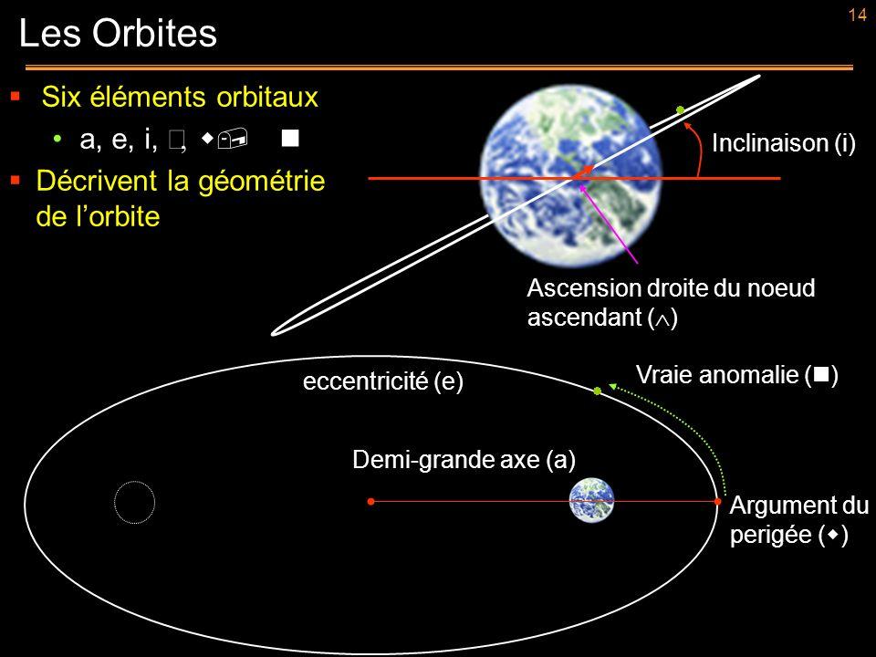 Les Orbites Six éléments orbitaux a, e, i, Ω, w, n