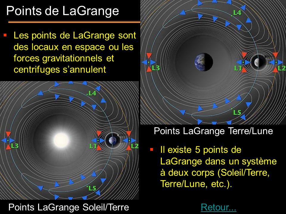 Les points de LaGrange sont des locaux en espace ou les forces gravitationnels et centrifuges s'annulent
