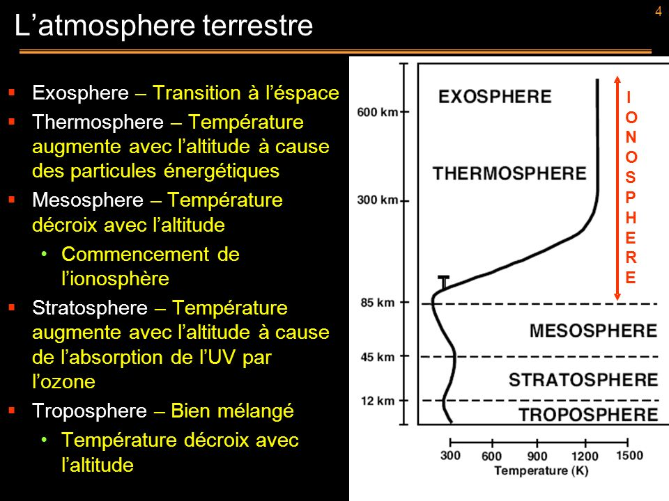 L'atmosphere terrestre