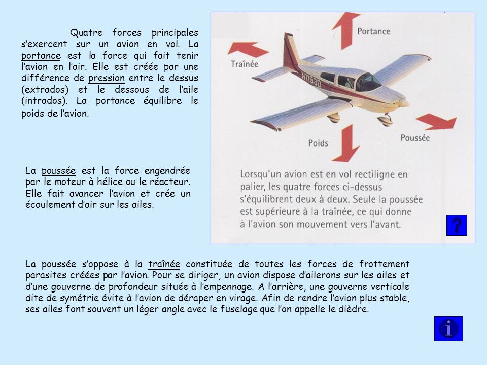 Quatre forces principales s'exercent sur un avion en vol