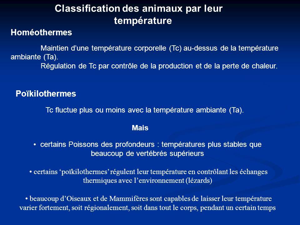 Classification des animaux par leur température