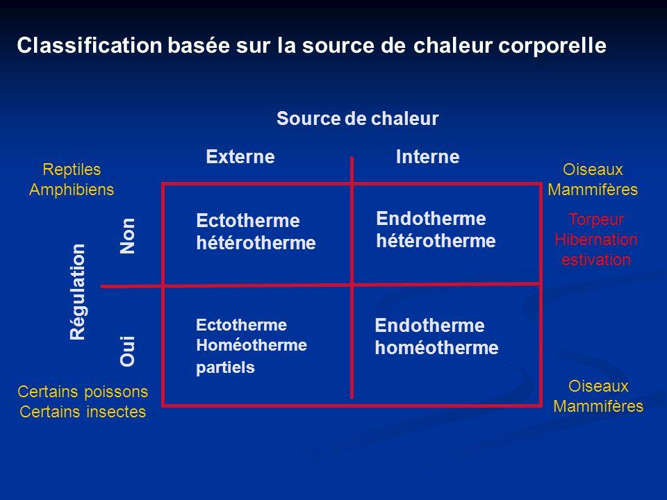 Classification basée sur la source de chaleur corporelle