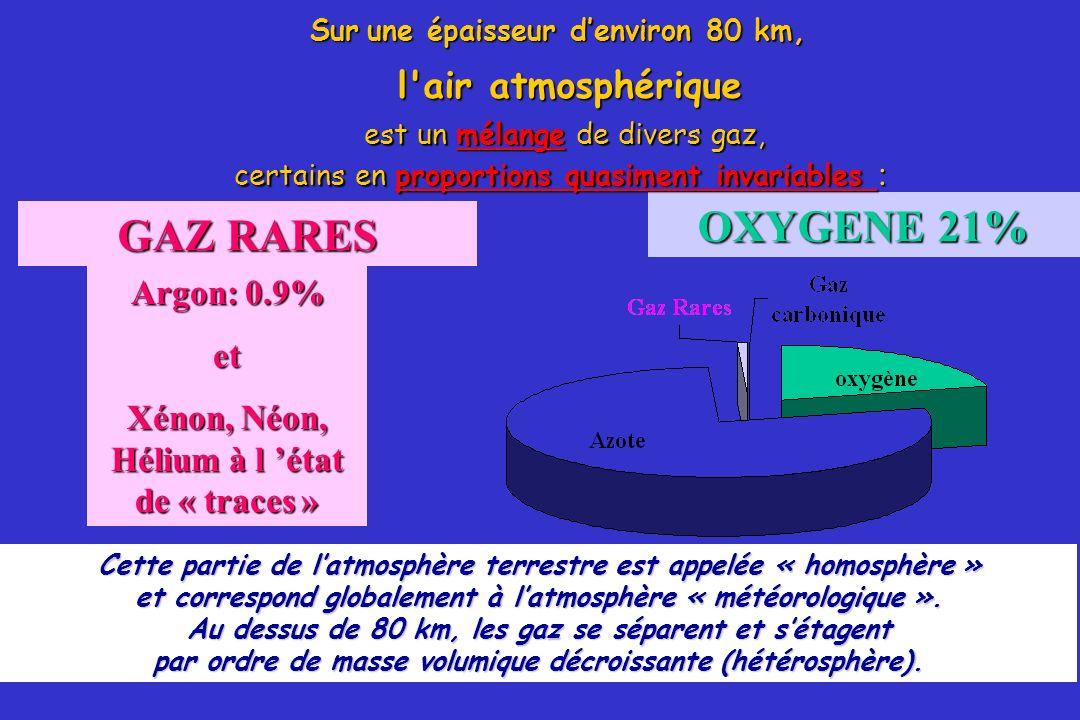 OXYGENE 21% GAZ RARES AZOTE 78%