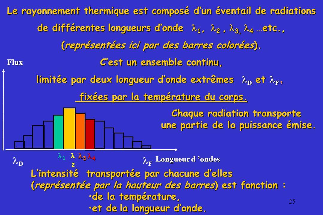 Le rayonnement thermique est composé d'un éventail de radiations