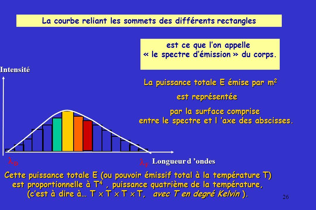 D F La courbe reliant les sommets des différents rectangles