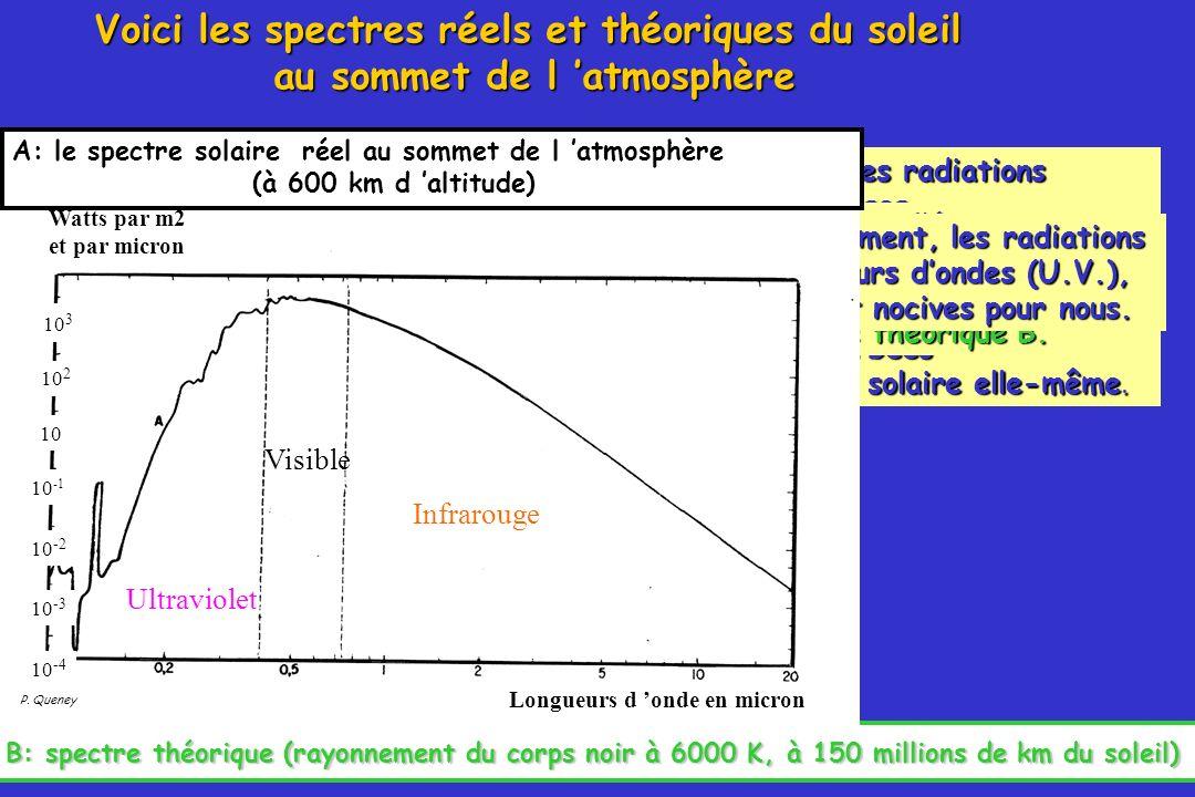 Voici les spectres réels et théoriques du soleil