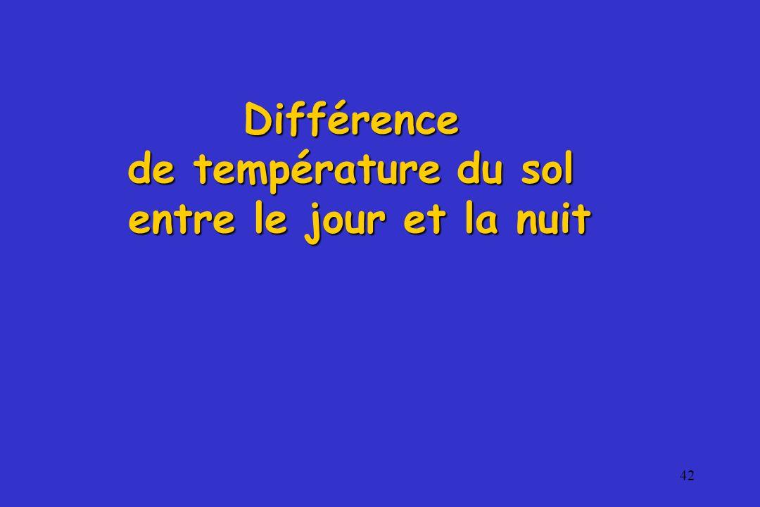Différence de température du sol entre le jour et la nuit