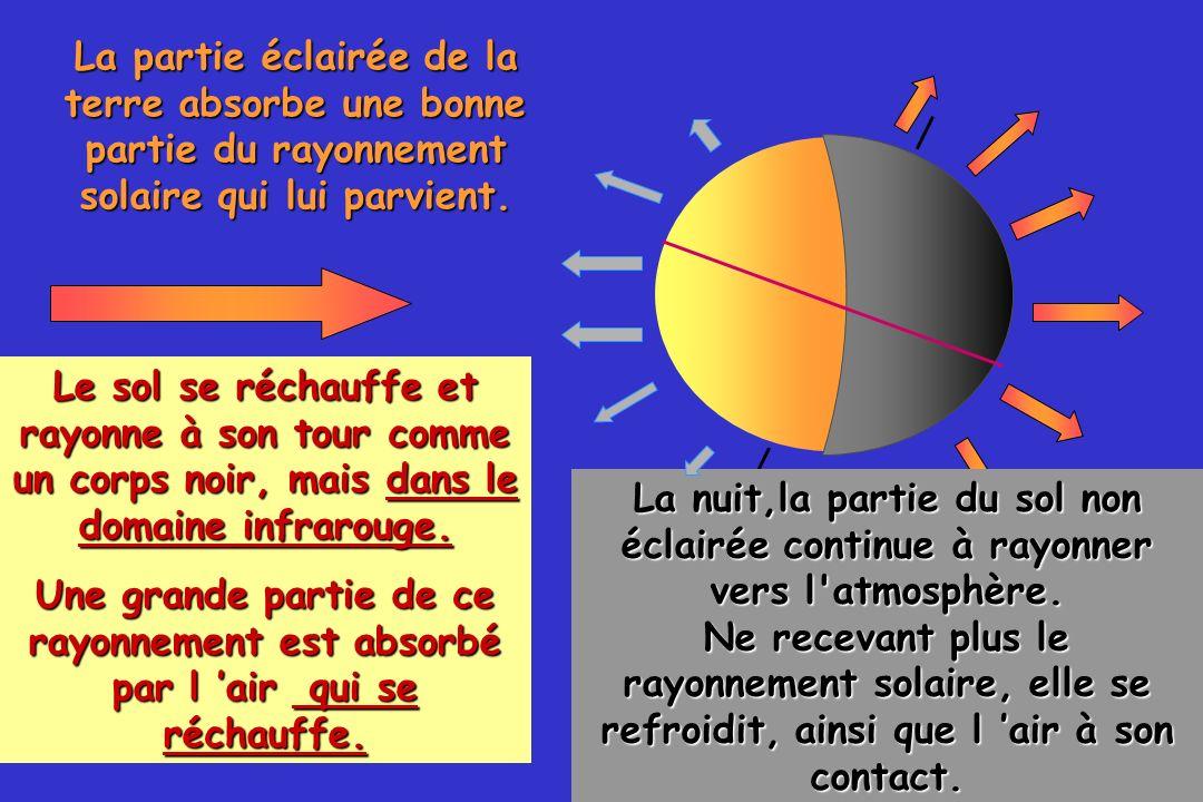 La partie éclairée de la terre absorbe une bonne partie du rayonnement solaire qui lui parvient.