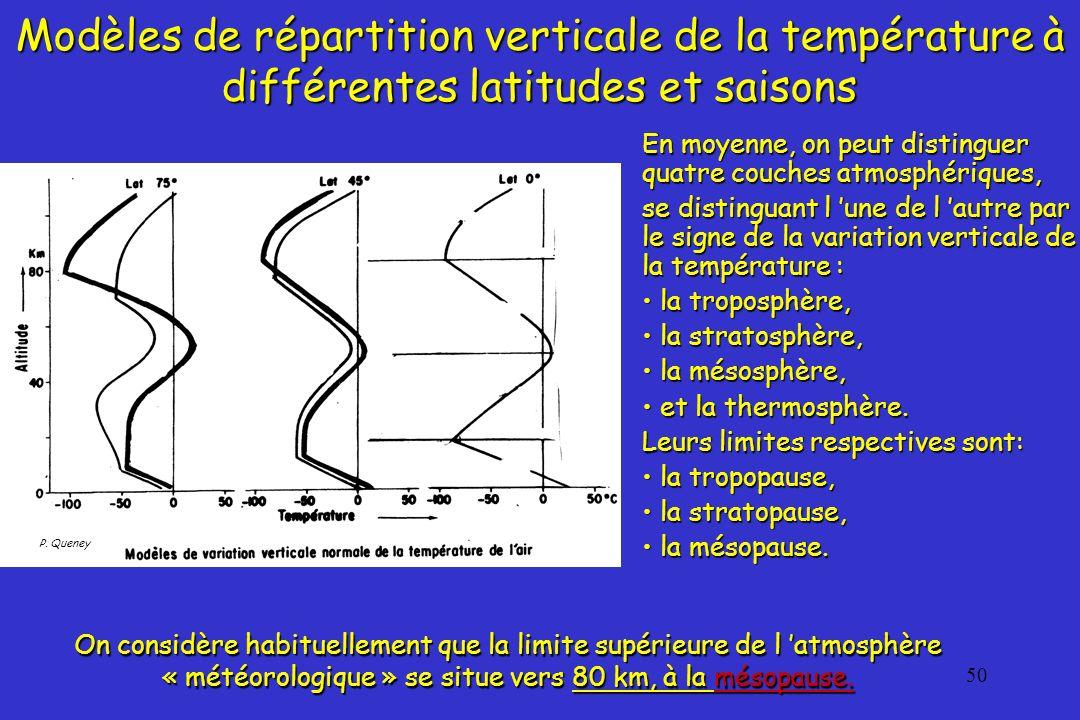 Modèles de répartition verticale de la température à différentes latitudes et saisons