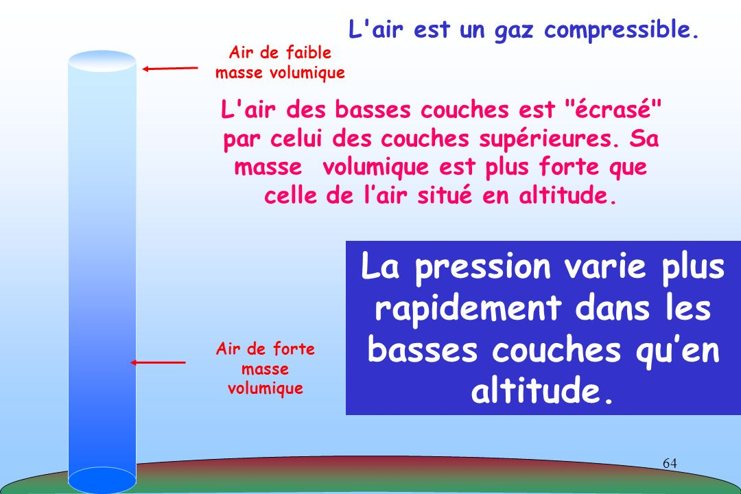 L air est un gaz compressible.