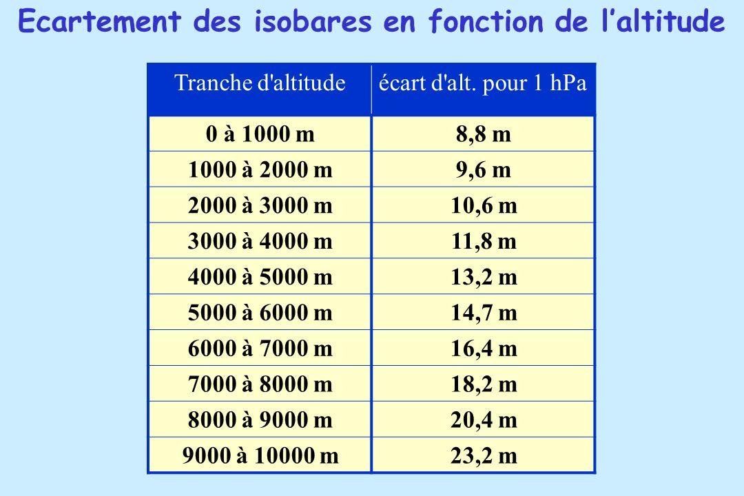 Ecartement des isobares en fonction de l'altitude