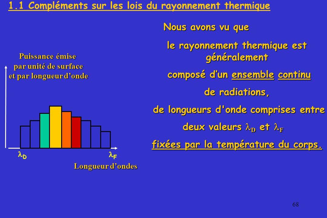 1.1 Compléments sur les lois du rayonnement thermique