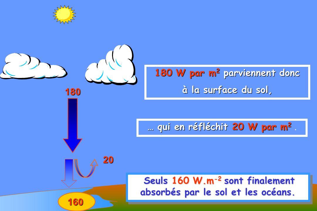 180 W par m2 parviennent donc à la surface du sol, 180