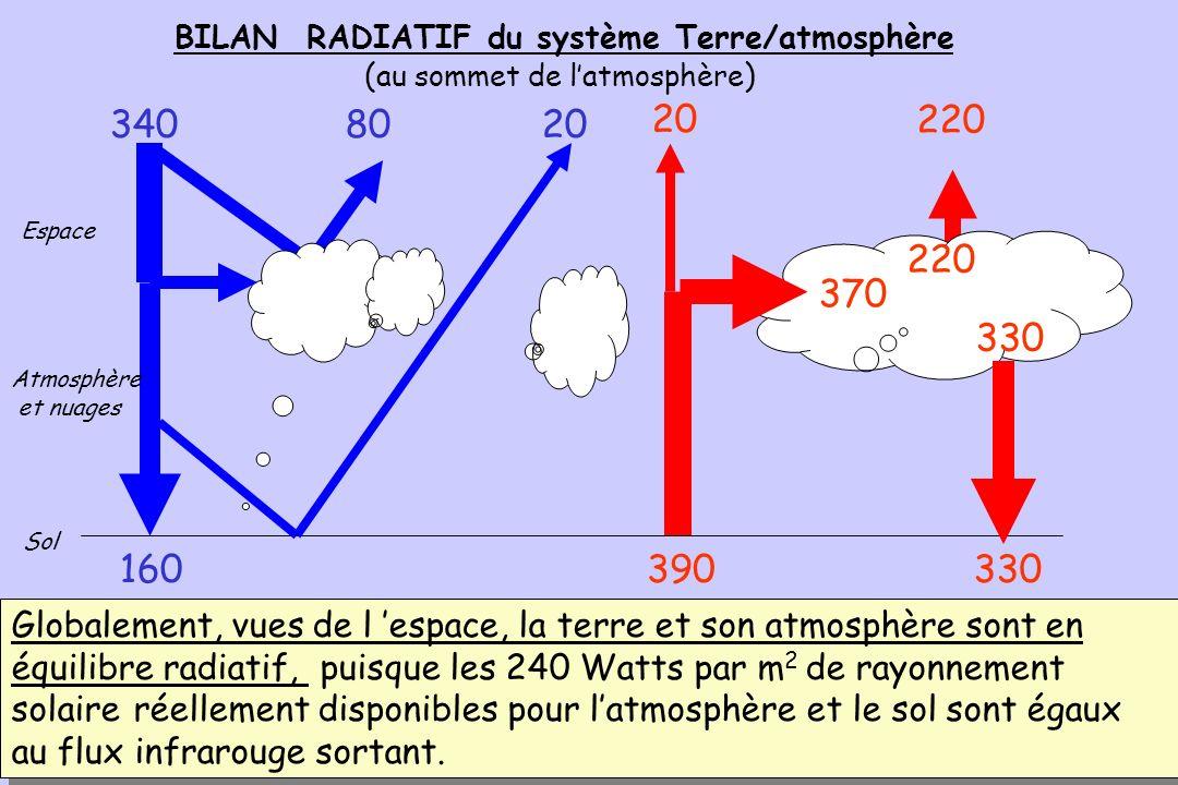 BILAN RADIATIF du système Terre/atmosphère (au sommet de l'atmosphère)