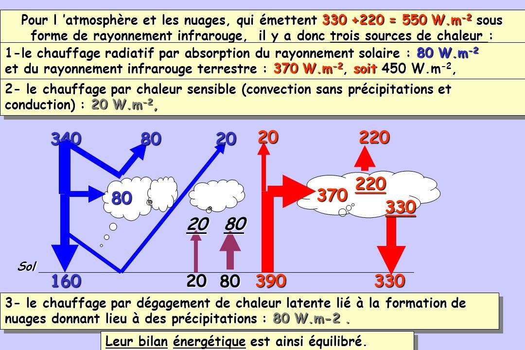 Pour l 'atmosphère et les nuages, qui émettent 330 +220 = 550 W