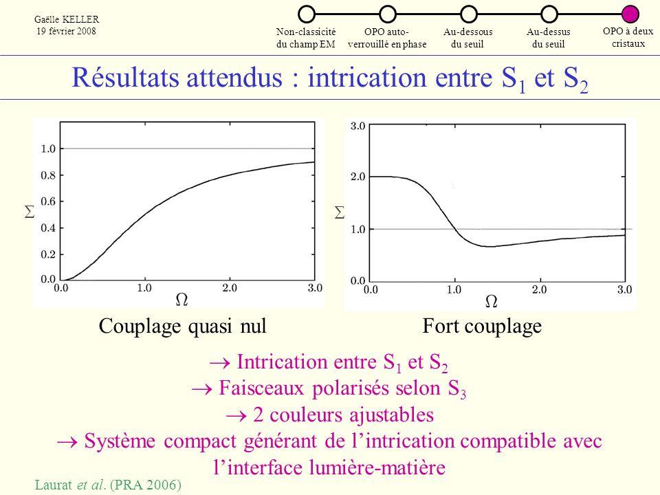 Résultats attendus : intrication entre S1 et S2