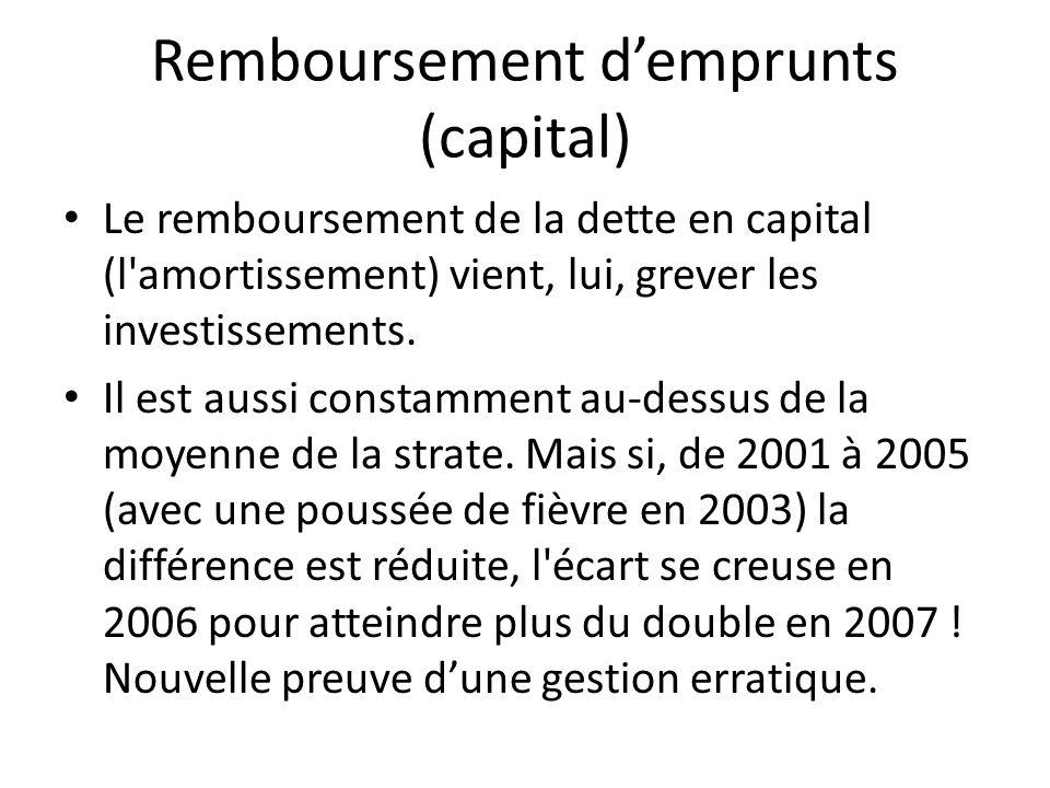 Remboursement d'emprunts (capital)