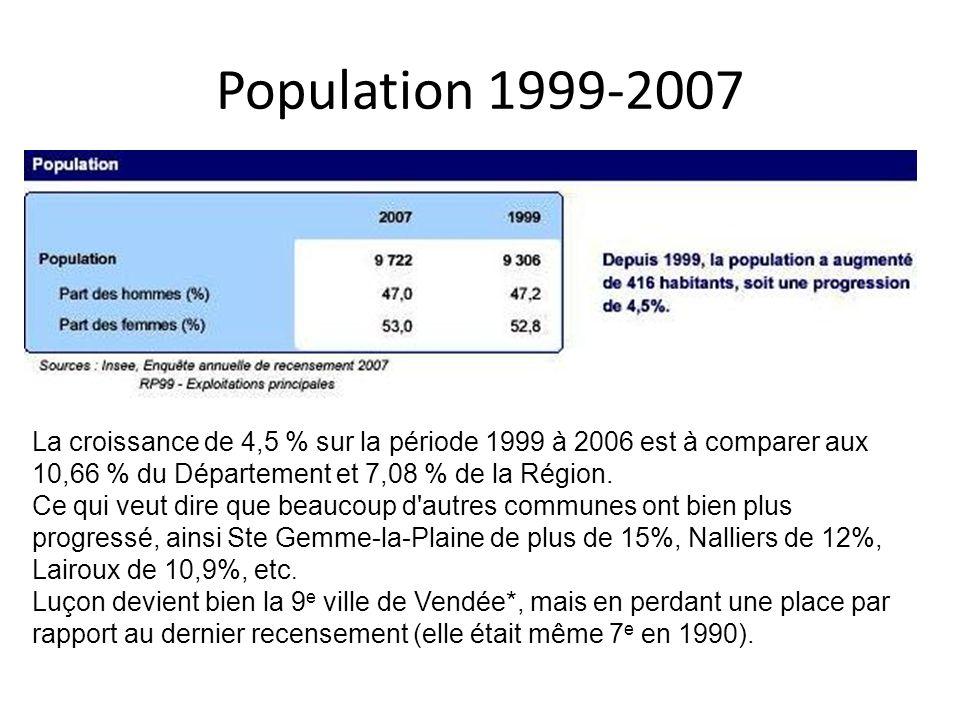 Population 1999-2007 La croissance de 4,5 % sur la période 1999 à 2006 est à comparer aux 10,66 % du Département et 7,08 % de la Région.