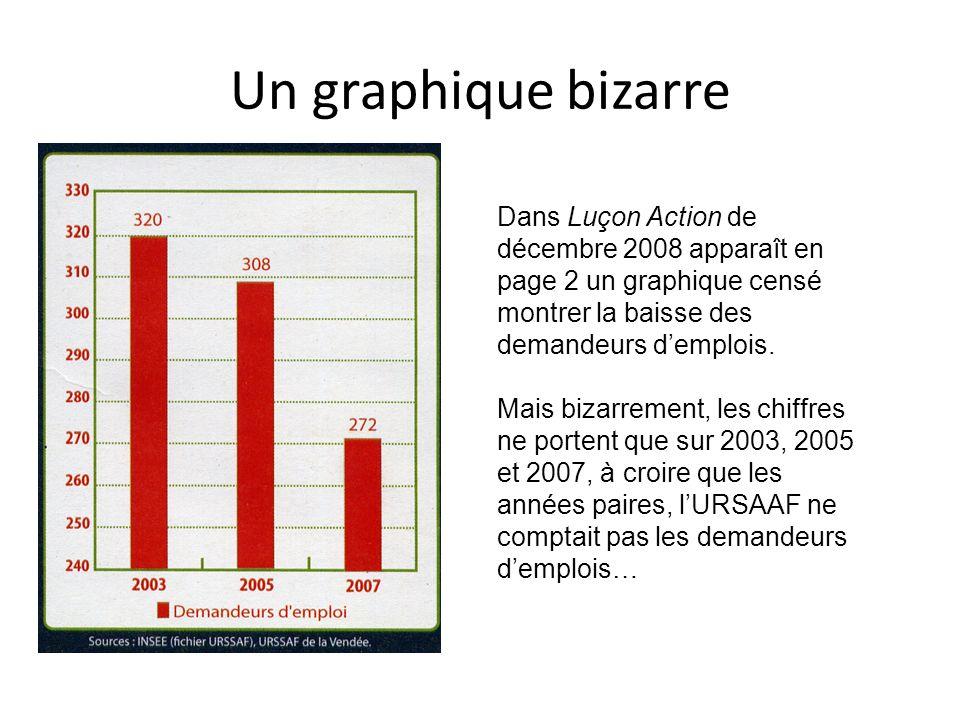 Un graphique bizarre Dans Luçon Action de décembre 2008 apparaît en page 2 un graphique censé montrer la baisse des demandeurs d'emplois.