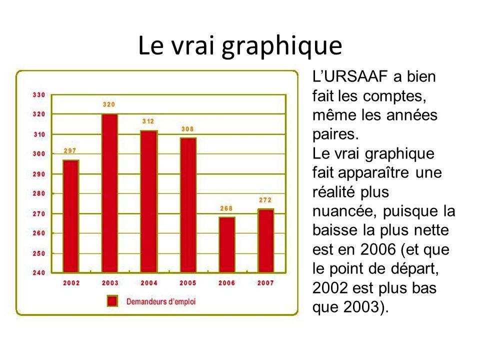 Le vrai graphique L'URSAAF a bien fait les comptes, même les années paires.