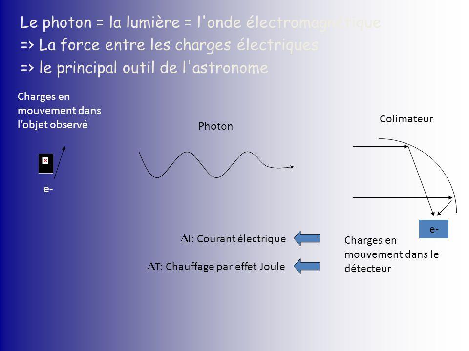 Le photon = la lumière = l onde électromagnétique