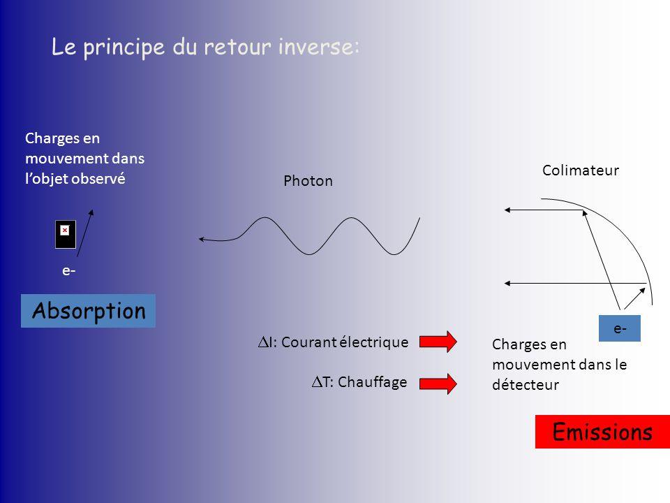 Le principe du retour inverse: