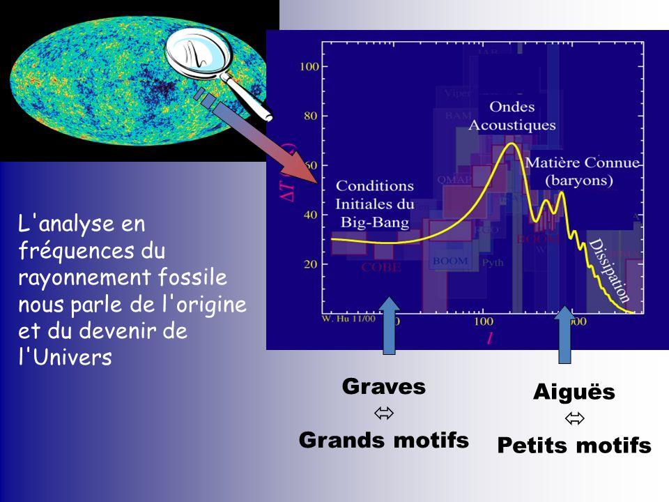 L analyse en fréquences du rayonnement fossile nous parle de l origine et du devenir de l Univers