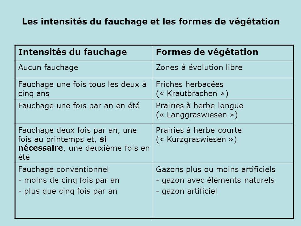 Les intensités du fauchage et les formes de végétation